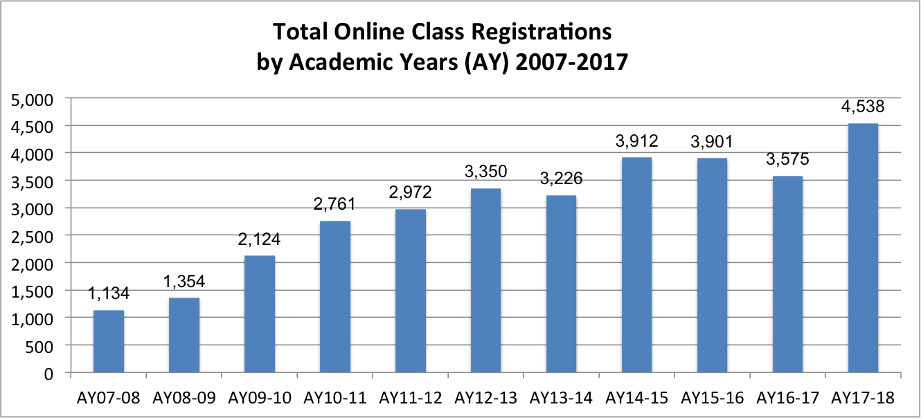 UHH 11-Year Totals For Online Class Registrations: AY07-08, 1,134; AY08-09, 1,354; AY09-10, 2,124; AY10-11, 2,761; AY11-12, 2,972; AY12-13, 3,350; AY13-14, 3,226; AY14-15, 3,912; AY15-16, 3,901; AY16-17, 3,575; AY17-18, 4,538
