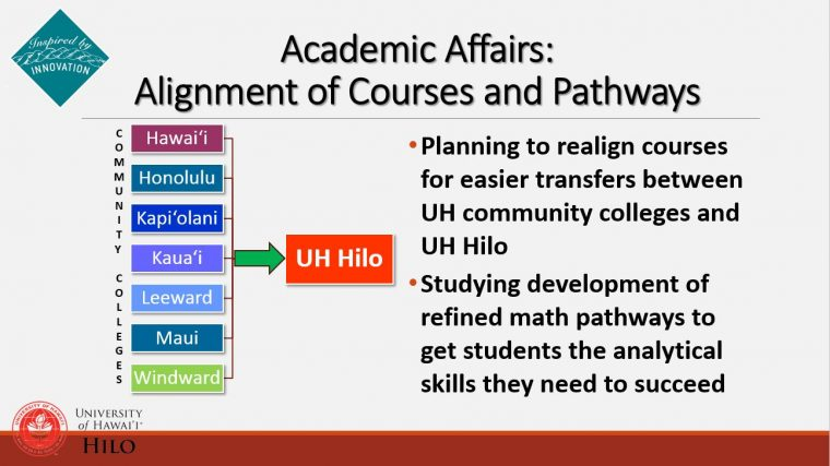 Graphic that shows 7 community college feeding into UH Hilo.
