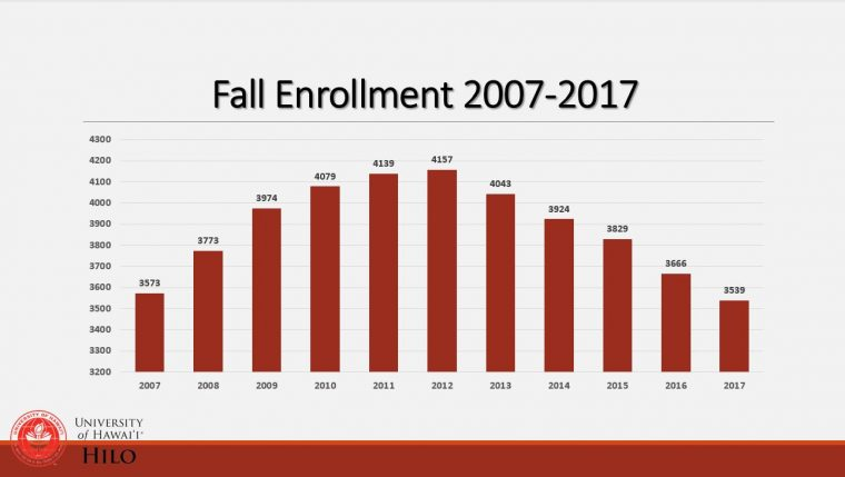 Graph of enrollment