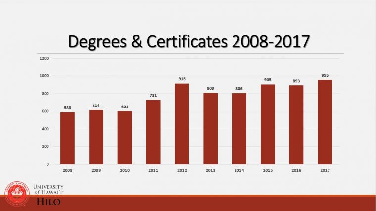Graph of number of degrees and certificates awarded