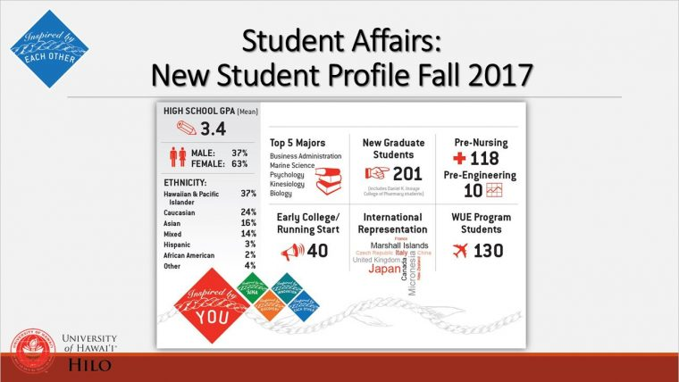 New student profiles