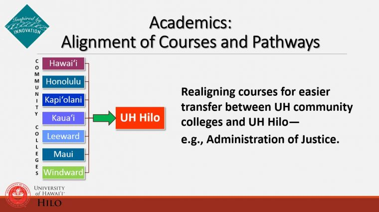 Graphic of the community colleges feeding into UH Hilo.