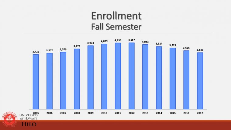 Enrollment Graph