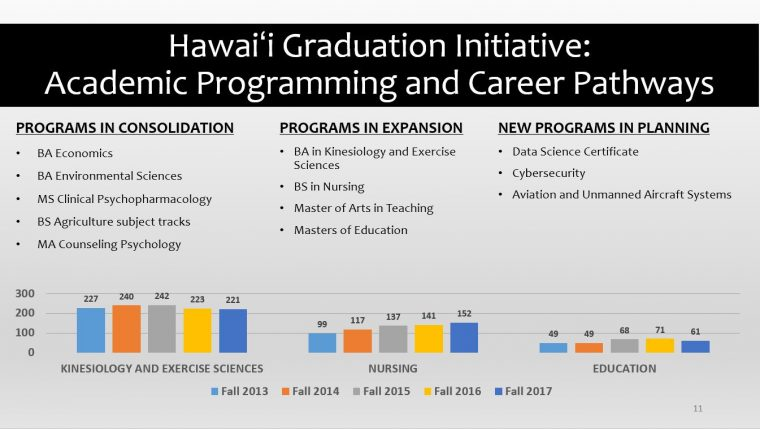 Hawaiʻi Graduation Initiative: Academic Programming and Career Pathways