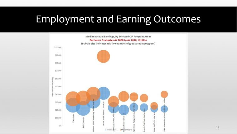 Employment and Earning Outcomes