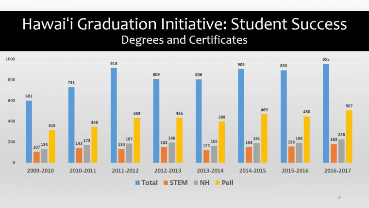 Hawaiʻi Graduation Initiative: Student SuccessDegrees and Certificates