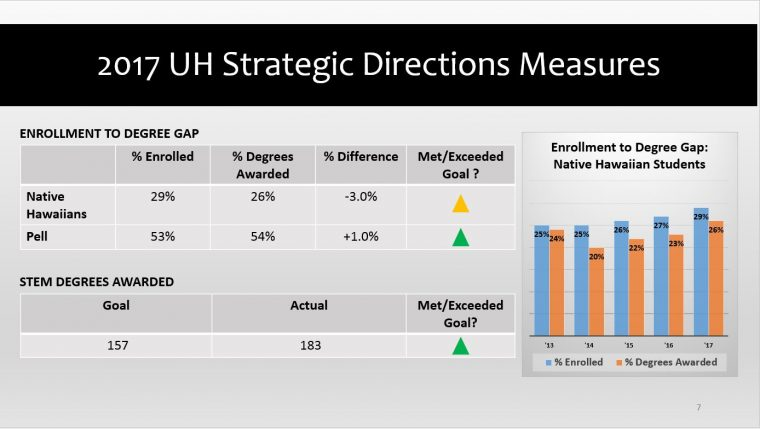 2017 UH Strategic Directions Measures