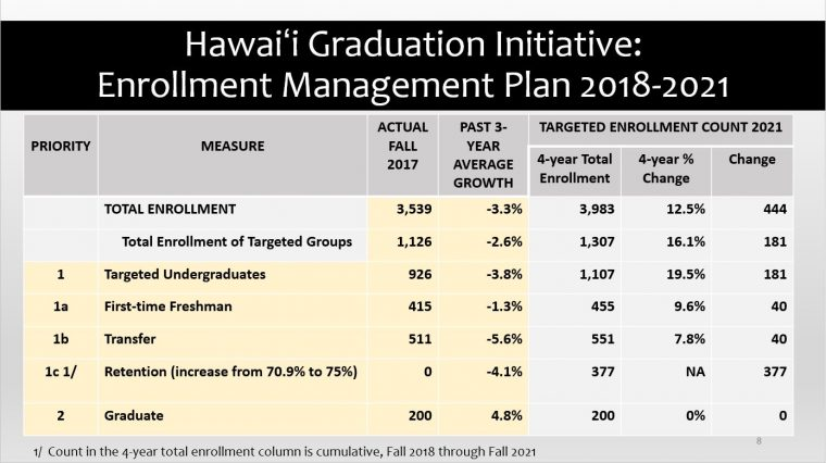 Hawaiʻi Graduation Initiative:Enrollment Management Plan 2018-2021