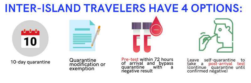 Travel guidelines: 10-day quarantine, exemption, pre testing, post testing.