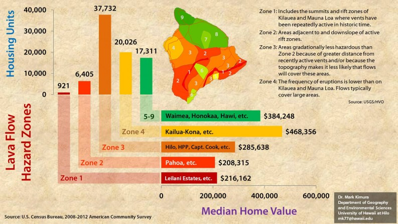 Infographic showing lava flow hazard zones and home values. Values decrease closer to the Puna flow zone.