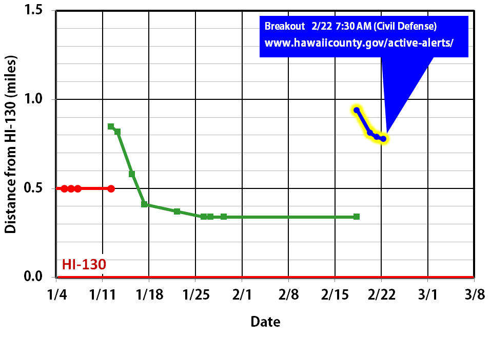Feb. 22, 2015. The new surface breakout has advanced a little for the past few days (sluggish now, 20 yards since yesterday), after 3-4 weeks of no or little apparent movement.