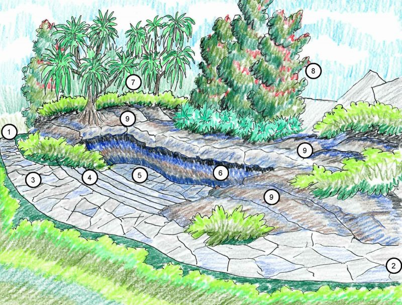 Sketch of planned gardens.