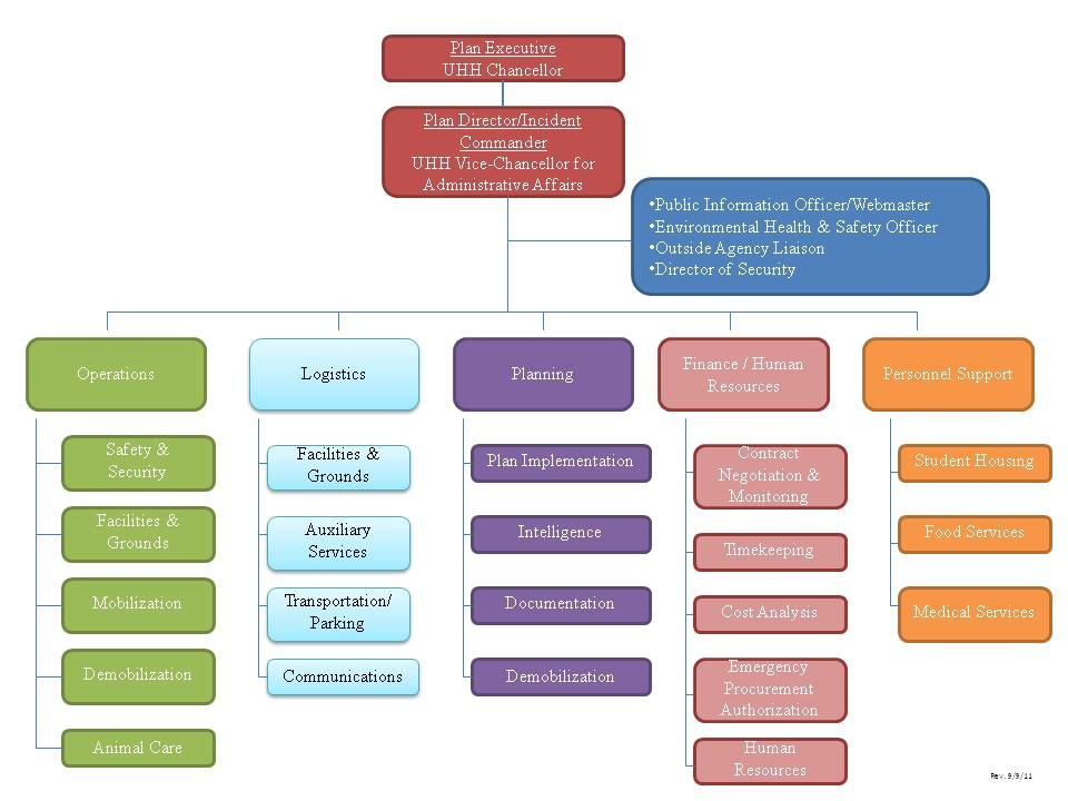 Fire Department Organizational Chart Org Chart Updated