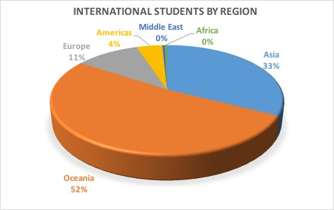 International Students by Region
