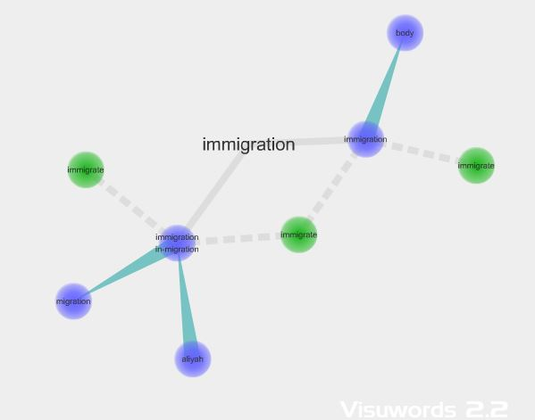 Visuwords diagram, showing relationships between words