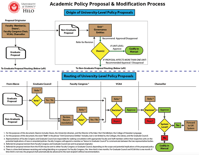 Research Proposal Flow Chart Policy Proposal Flow Chart
