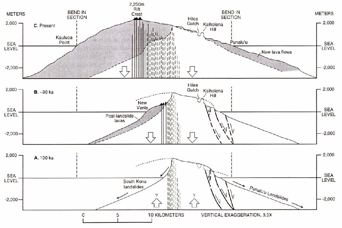 GEOL205: Giant Landslides: Kilauea and Mauna Loa